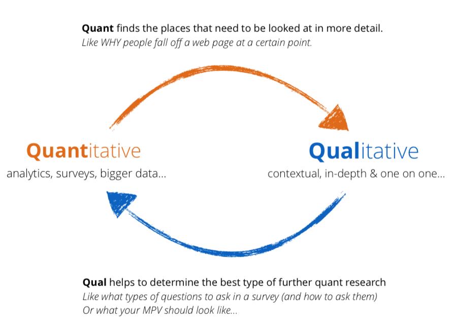Quant and Qual